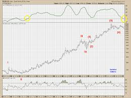 The Long Finger Of Doom Gold And The Coppock Curve