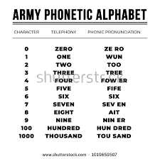 Created out of necessity, the military phonetic alphabet has undergone many changes over the past decades. Army Phonetic Alphabet Stock Vector 1019659507 Phonetic Alphabet Keyword Suggestion Alphabet