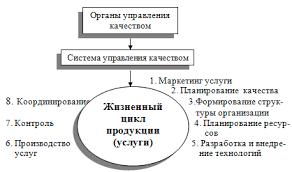 Основы современного менеджмента во фтизиатрии Глава Управление  Управление качеством продукции услуги