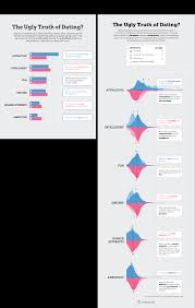 10 Dos And Donts Of Infographic Chart Design Venngage