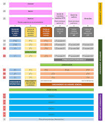 German Education System Chart Education In Luxembourg Wikipedia
