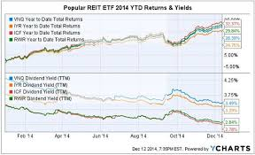 Etf Compare Chart 4 Popular Equity Reit Etfs Should The Average Investor Take