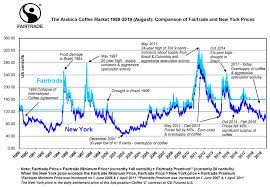 Arabica Coffee Bean Price Chart Wake Up Six Reasons To Choose Fairtrade Coffee