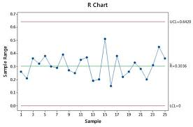Xbar And R Chart Formula And Constants The Definitive Guide