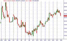Trading Charts How To Read Common Stock Market Charts Ota