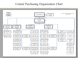 Procurement Department Organization Chart Interpretive Purchasing Department Organization Chart 2019
