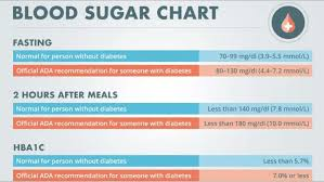 Blood Sugar Level Chart Without Diabetes Sugar Level Chart In 2019 Normal Blood Sugar Level Normal