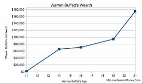 Warren Buffett Money Chart How Rich Would Warren Buffett Be If He Never Invested In Stocks