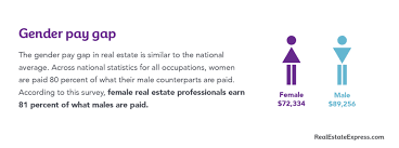 Best Careers For Women 5 Reasons Agents Feel Real Estates One Of The Best Careers