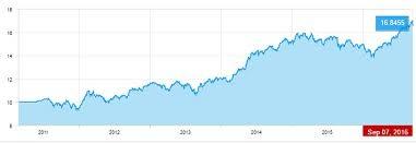 Lic Nav Chart Lic Wealth Plus Samridhi Plus Nav Chart Highest Nav Updates