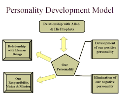 write an essay on personality development pyke missing emphatic cf alfred adler and his personality theory essay