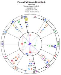 Pisces Full Moon Charts Astrology And Horoscopes By Eric