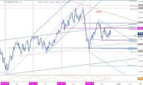 Breakout Net Chart Crude Collapses After Failed Breakout Wti Levels