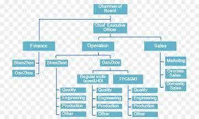 Factory Organization Chart Factory Cartoon Png Download 809 537 Free Transparent