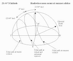 Solar Noon Chart Esrl Global Monitoring Division Global Radiation Group