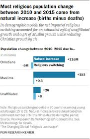 The Changing Global Religious Landscape Pew Research Center