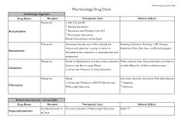 Drug Classification Chart Pharmacology Drug Classification Chart Pharmacology Drug Chart 2