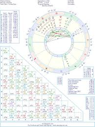 Germany Birth Chart Werner Herzog Natal Birth Chart From The Astrolreport A