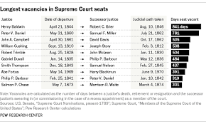Long Supreme Court Vacancies Used To Be More Common Pew