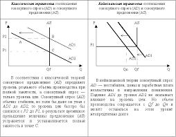 Реферат Основные модели макроэкономического равновесия 2 1 Классическая теория макроэкономического равновесия