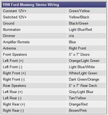 98 mustang radio wiring diagram 98 wiring diagrams online