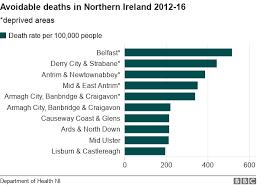 Ni Chart Belfast Has Uks Most Avoidable Deaths Bbc News