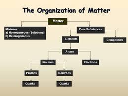Organization Of Matter Flow Chart Unit 1 Classifying Matter Notes Ppt Video Online Download