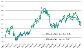 Bloomberg Barclays Us Aggregate Bond Index Chart Allianz Global Investors Building The Case For Green Bonds