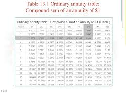 Annuity Factor Chart Annuities And Sinking Funds Ppt Video Online Download
