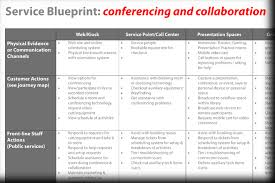 Service Blueprint Learning Space Toolkit