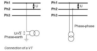 basic of voltage potential transformer standard pt ratios at Potential Transformer Wiring Diagram
