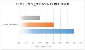 Vape Temp Chart Grandma Eats Cannabis Weed Vaporizer Temperature Chart Celsius