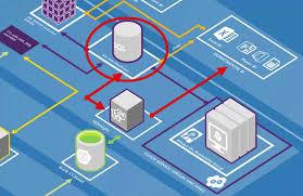 Architecture blueprints Simple Microsoft Azure Business Intelligence And Analytics Architecture Blueprints Architects Engineers For 911 Truth Microsoft Azure Business Intelligence And Analytics Architecture