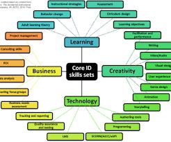 Instructional Design And Pedagogy Elearning Learning