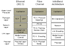 figure 4 parison of protocols based on lower layers of osi reference model