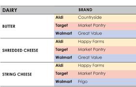 The Ultimate Aldi Target Walmart Price Comparison Sheet