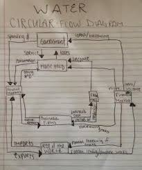 Water Pollution Circular Flow Chart What Xis Thought Means