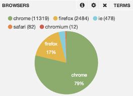 Grafana Pie Chart Query Pie Chart Using Influxdb Data