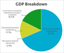 Us Economy By Sector Pie Chart Best Description About