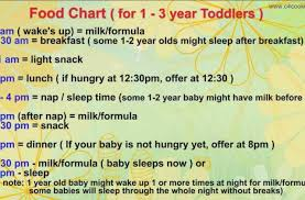 3 Years Baby Diet Chart Tag For Chart 7 Essential Tips To Follow For Your Baby