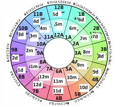 Harmonic Mixing Chart 2 How To Harmonic Mixing