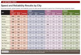 Wireless Network Speeds Chart At T Roars Back In Pcworlds Second 3g Wireless Performance