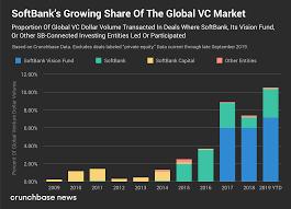 Softbank Dealt In Tenth Of Worldwide Vc Dollar Volume So Far