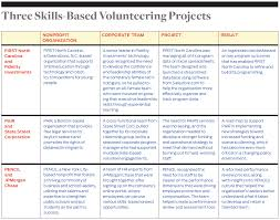 Fidelity Investments Organizational Chart The Promise Of Skills Based Volunteering