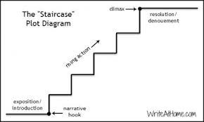 Plot Climax Chart Rethinking The Plot Diagram