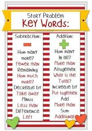 Addition Key Words Chart Funny Jokes Awesome Keywords For Addition Word Problems