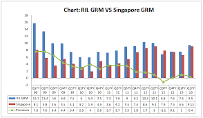 Chart Of The Day How Reliance Grm Fares Against Singapore