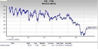 Masi Stock Chart Should Value Investors Pick Masco Corporation Mas Stock