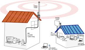 long range wifi long range internet mansgarage com the diagram above shows how the system works its just like setting up a wireless router in your house except all the antennas go outside