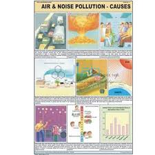 Air And Noise Pollution Chart India Air And Noise Pollution